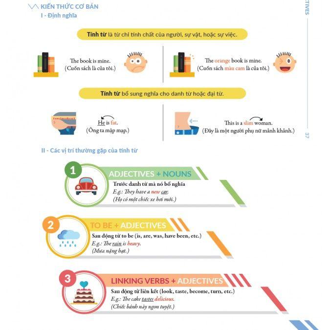 Combo Chinh Phục Toàn Diện Ngữ Pháp Tiếng Anh Bằng Infographic (Tập 1 + Tập 2)