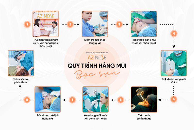 Phòng khám chuyên nâng mũi AZ NOSE - Bác sĩ Nguyễn Hoàng Nam
