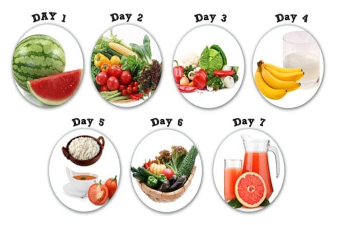 Chế độ ăn kiêng GM Diet