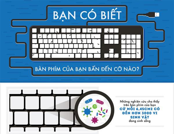 Bàn phím máy tính là món đồ nội thất trong nhà còn bẩn hơn 20000 lần so với nhà vệ sinh