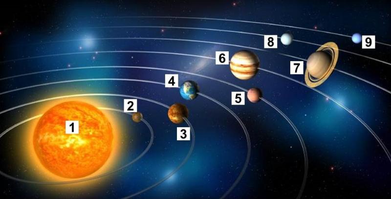 Các hành tinh trong hệ mặt trời được sắp xếp theo thứ tự nào?