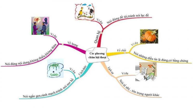 Các phương châm hội thoại - Bài 5