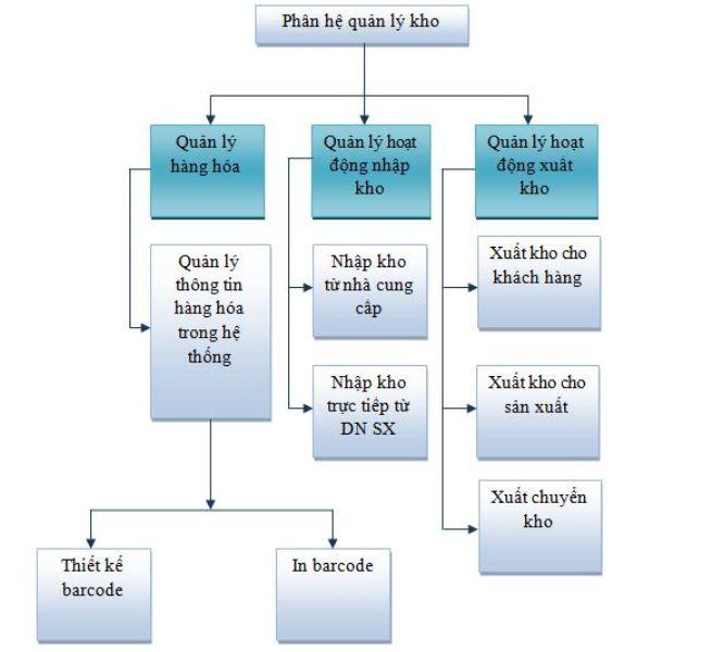 Phần mềm quản lý kho Smartstock