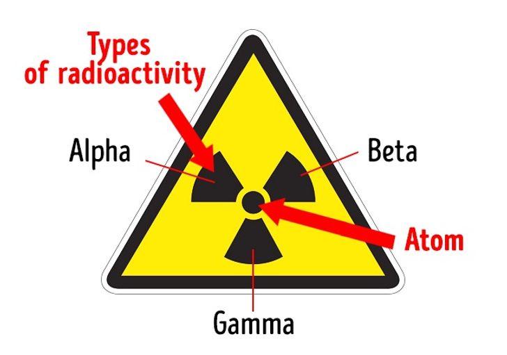 Biển cảnh báo bức xạ