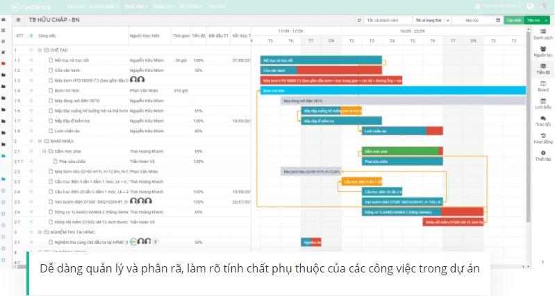 Phần mềm quản trị doanh nghiệp xây dựng FastWork
