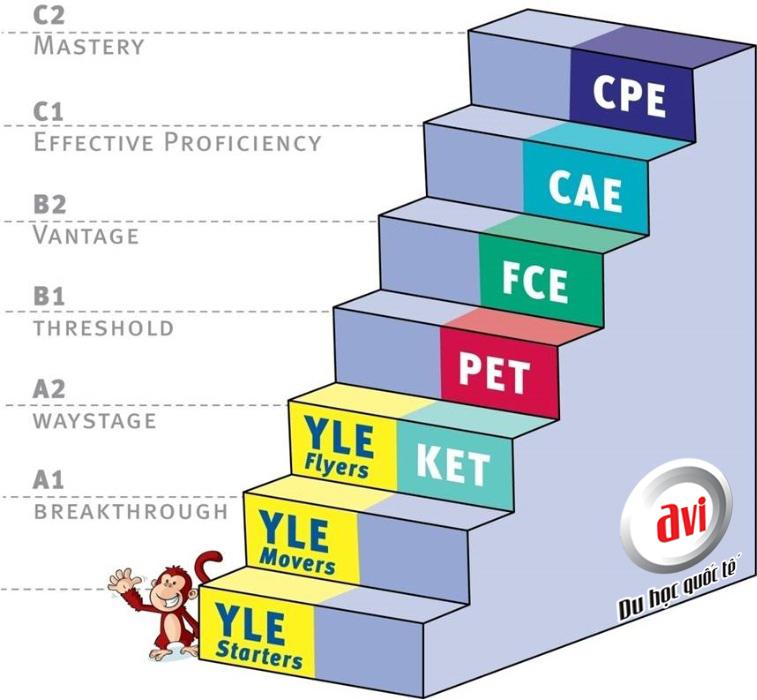 Chứng chỉ tiếng Anh của hệ thống Cambrige ESOL