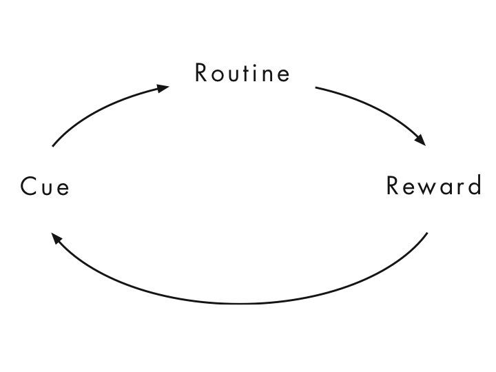 Xác định các liên kết với thói quen tốt